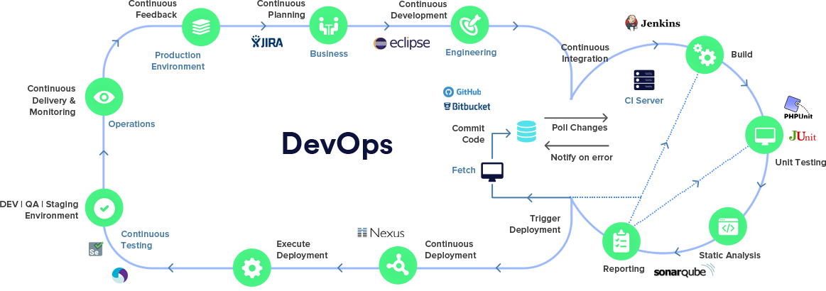 dev ops architecture